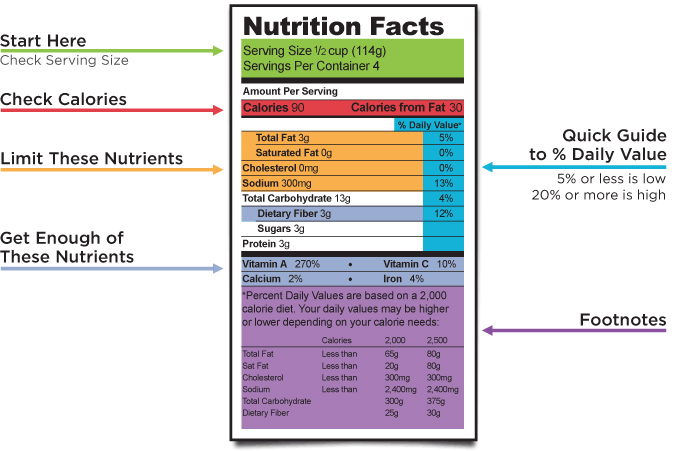 A Quick Guide on how to Read A Nutrition Label